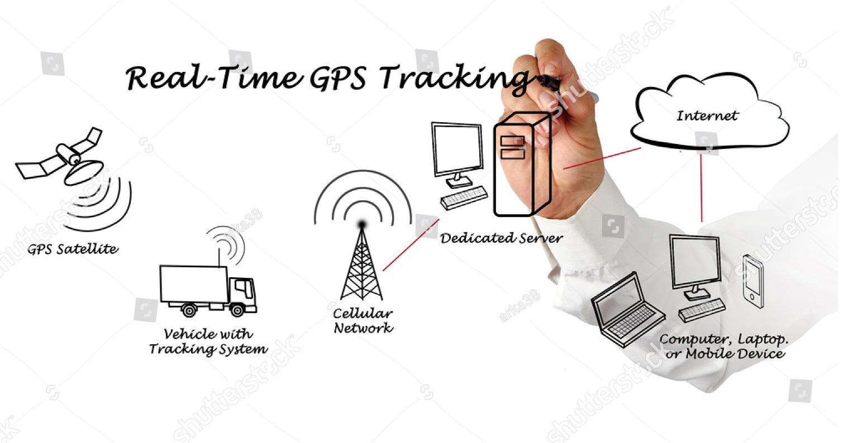 OEM GPS Tracker – Nexdecade Technology ( Pvt ) Ltd